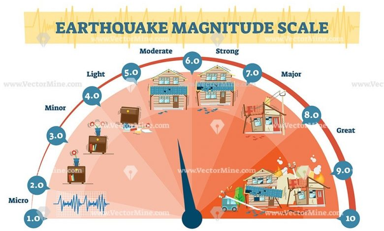 Skala Magnitudo Gempa Bumi [vectormine] | Talikanews.com