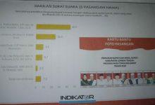 Photo of Menjelang Pemungutan Suara, Lembaga Indikator Buka Hasil Survey, Paket Pathul-Nursiah Ungguli Paslon Lain